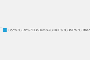 2010 General Election result in Basildon South & Thurrock East